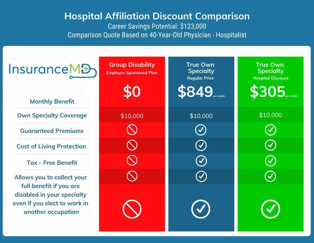Hospital Affiliation Discount