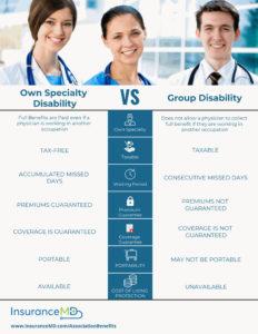 Own vs Group comparison